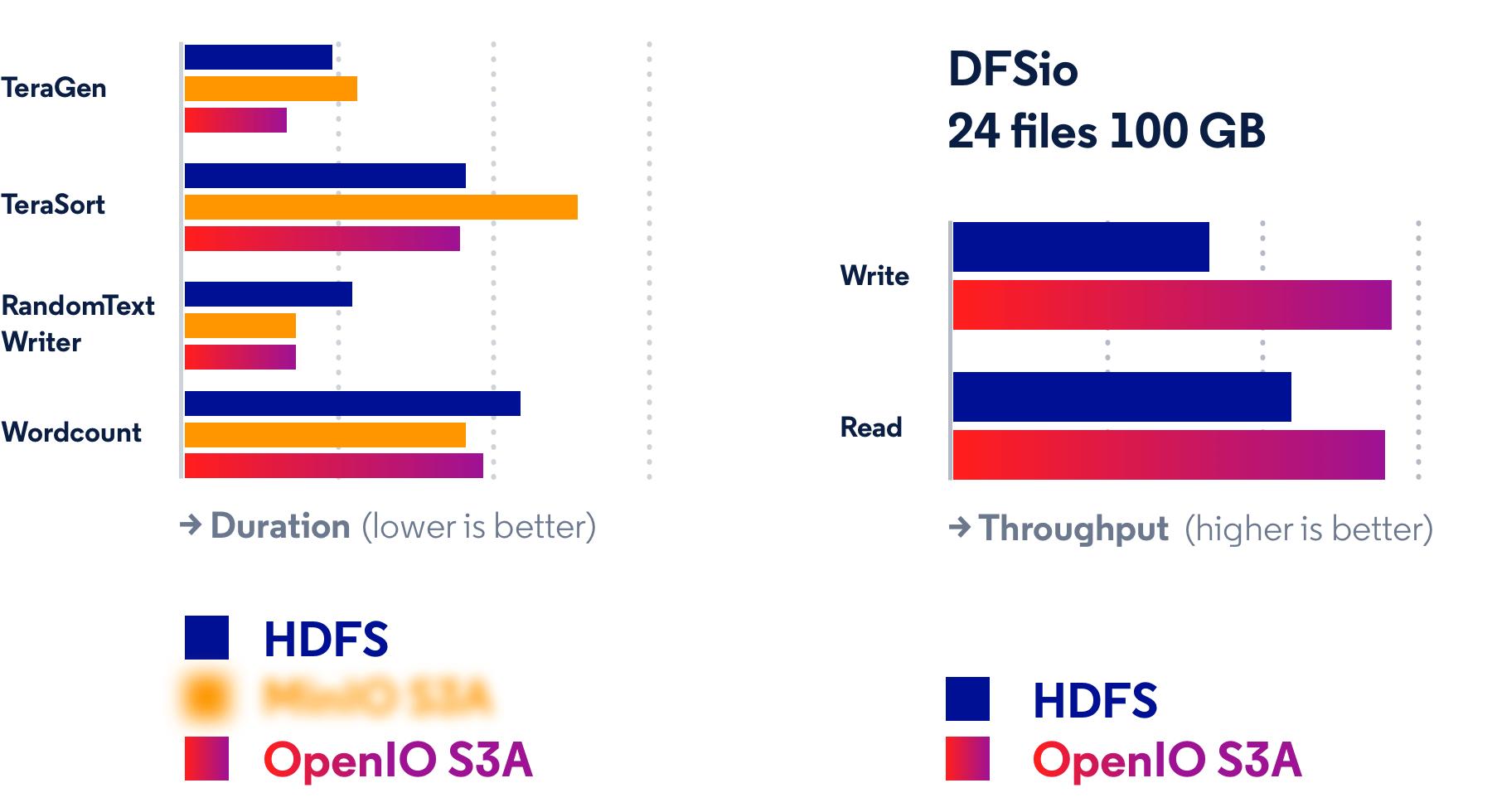 oio-hadoop-charts
